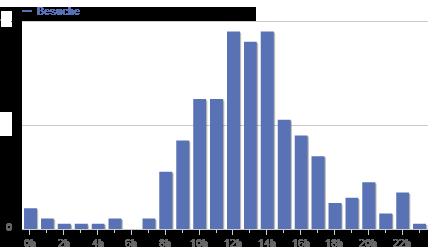 Statistik 24, Dezember