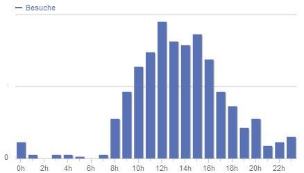 Statistik Silvester